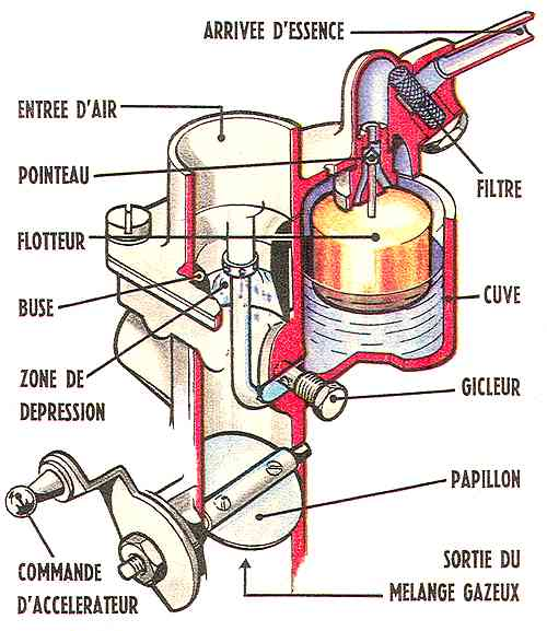 M ca r tro le carburateur - Comment regler un carburateur ...